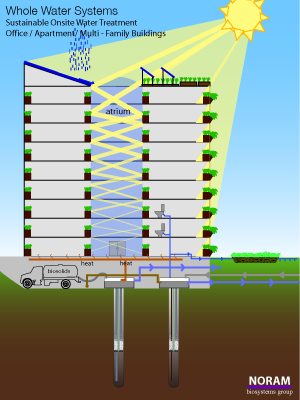 sustainable office building. Contemporary Sustainable Office Building Buildings With U